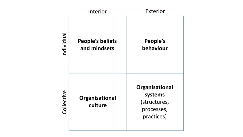 Laloux's Quadrant Factors