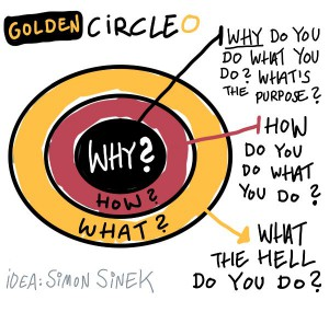 Start-with-why-golden-circle
