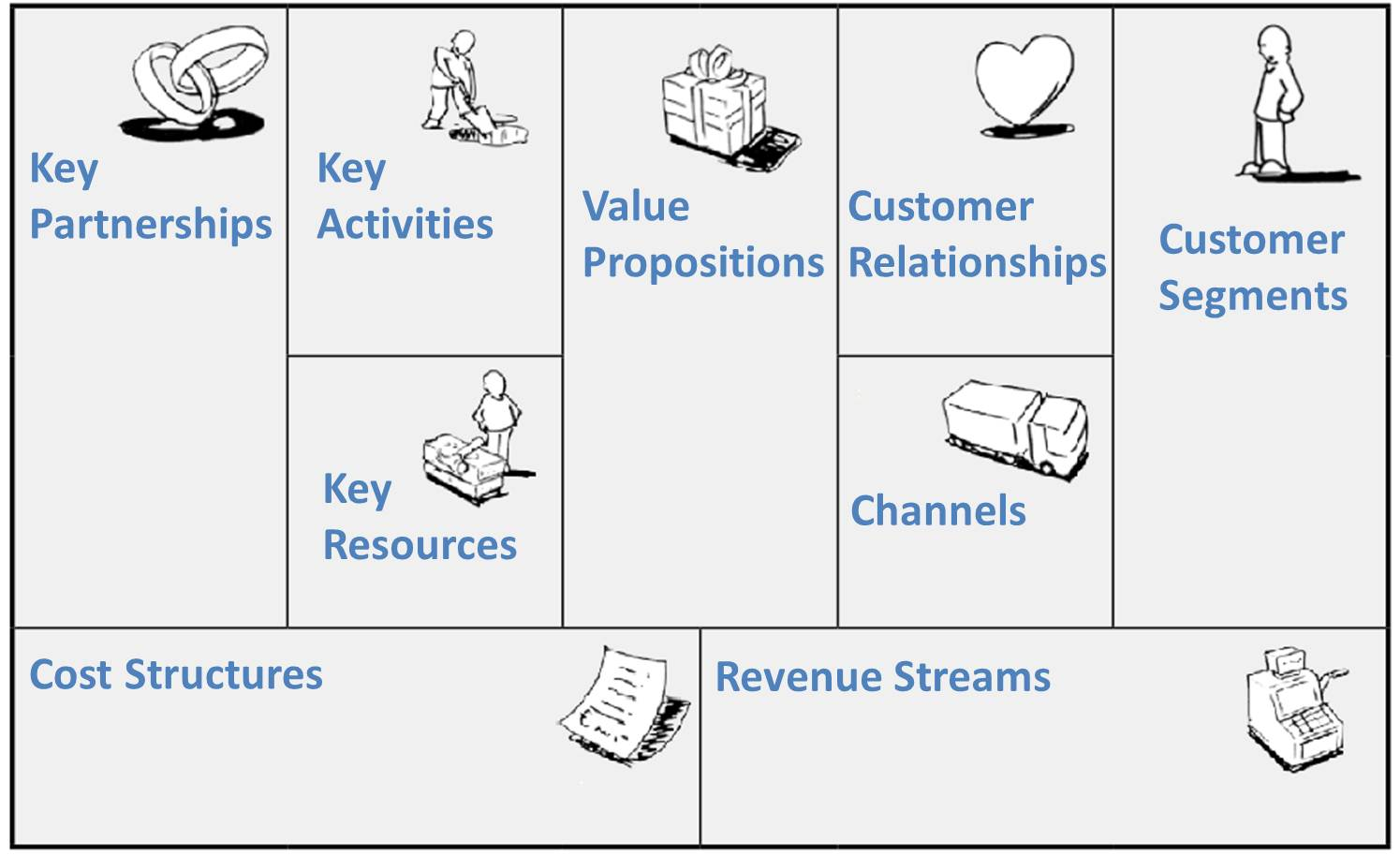 Entrepreneurial Thinking And The Business Model Canvas Colin Newlyn